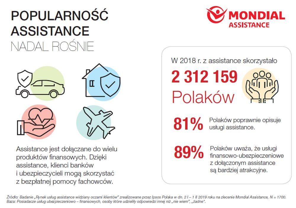 190308mondial6 - 81 proc. Polaków zna i rozumie usługi assistance