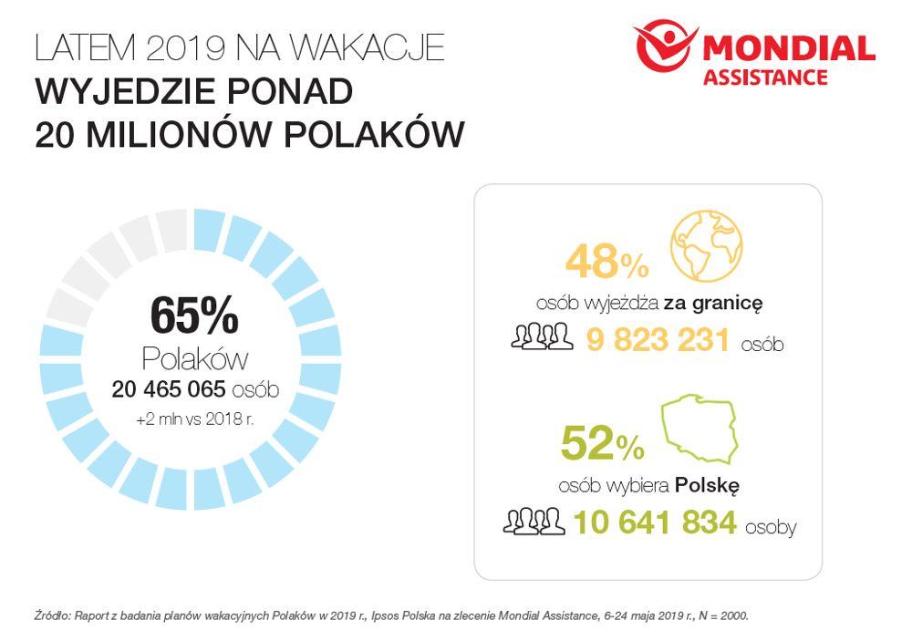 190606mon - 65 proc. Polaków wybiera się w tym roku na wakacje