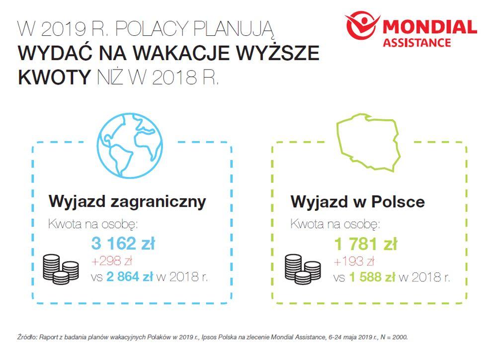 190606mon1 - 65 proc. Polaków wybiera się w tym roku na wakacje