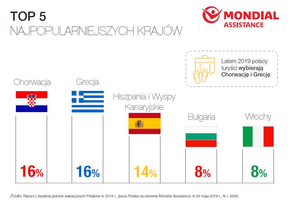 190606mon3 - 65 proc. Polaków wybiera się w tym roku na wakacje